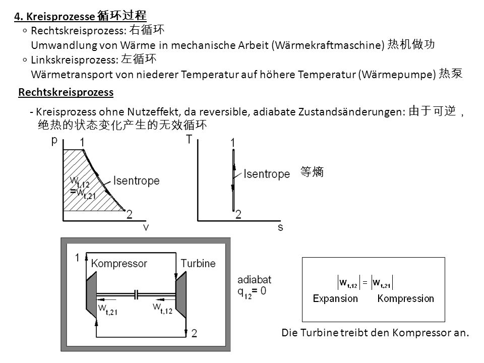 -Rechtskreisprozess mit Nutzeffekt durch Wärmezu- und Wärmeabfuhr: 11 2: Wärmezufuhr und Expansion: q 11 + w t,1 2 = h 2 - h 1 22 1: Wärmeabfuhr und Kompression: q 22 + w t,2 1 = h 1 - h 2 (+) _______________________________ (q 11 + q 22 ) + (w t,1 2 + w t,2 1 ) = 0 >>0 0 q K -w K q K Kreiswärme, J/kg w K Kreisarbeit, J/kg