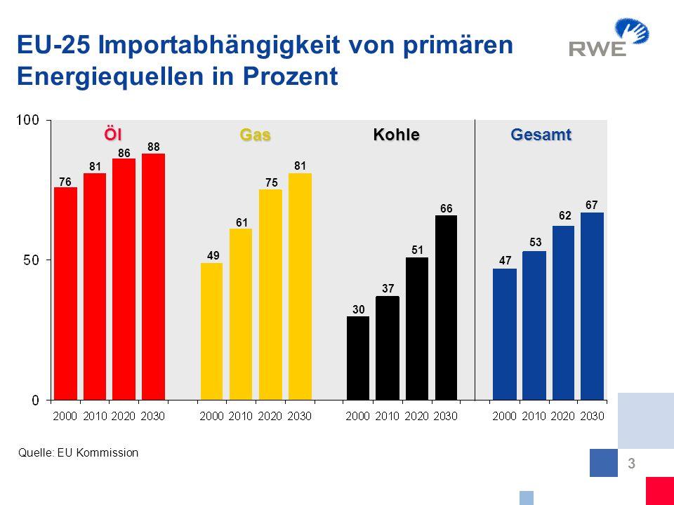 3 EU-25 Importabhängigkeit von primären Energiequellen in Prozent Quelle: EU Kommission Öl 37 75 76 49 81 GasKohle 66 86 61 51 47 62 53 Gesamt 88 81 3
