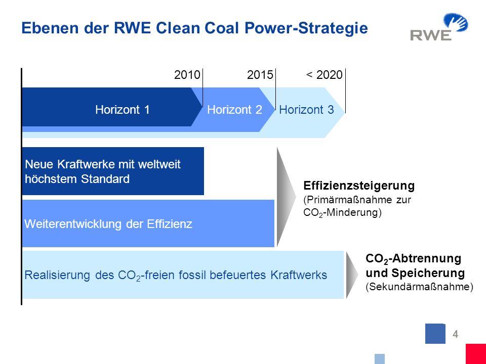 4 Ebenen der RWE Clean Coal Power-Strategie Neue Kraftwerke mit weltweit höchstem Standard Horizont 1Horizont 2Horizont 3 Weiterentwicklung der Effizi