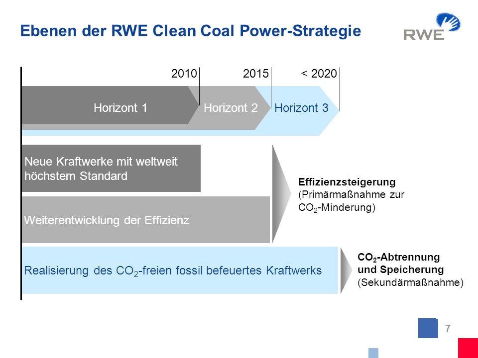 7 Ebenen der RWE Clean Coal Power-Strategie Neue Kraftwerke mit weltweit höchstem Standard Horizont 1Horizont 2Horizont 3 Weiterentwicklung der Effizi