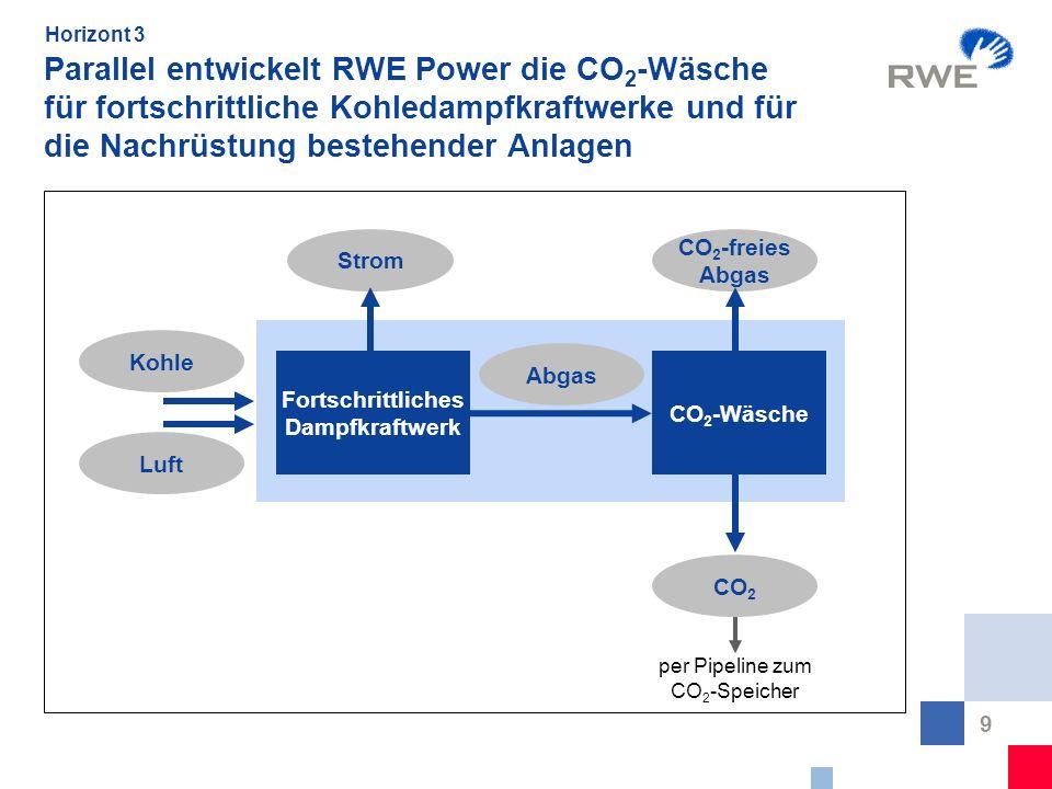 9 Parallel entwickelt RWE Power die CO 2 -Wäsche für fortschrittliche Kohledampfkraftwerke und für die Nachrüstung bestehender Anlagen Fortschrittlich