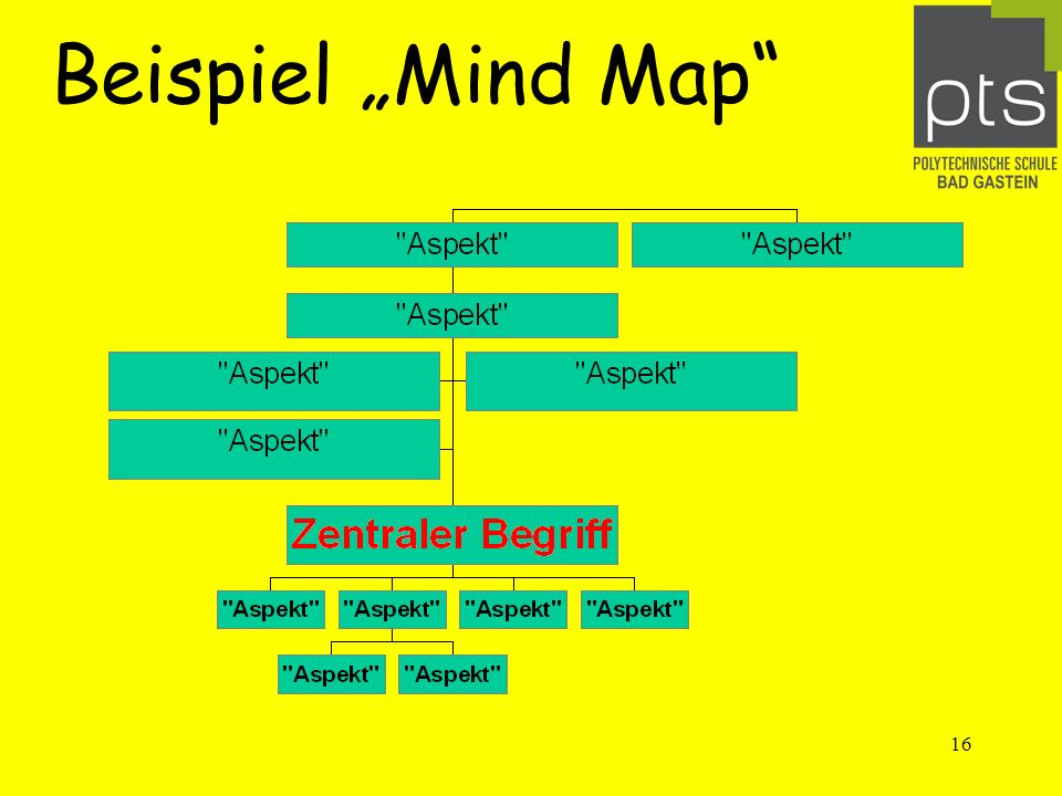 16 Beispiel Mind Map