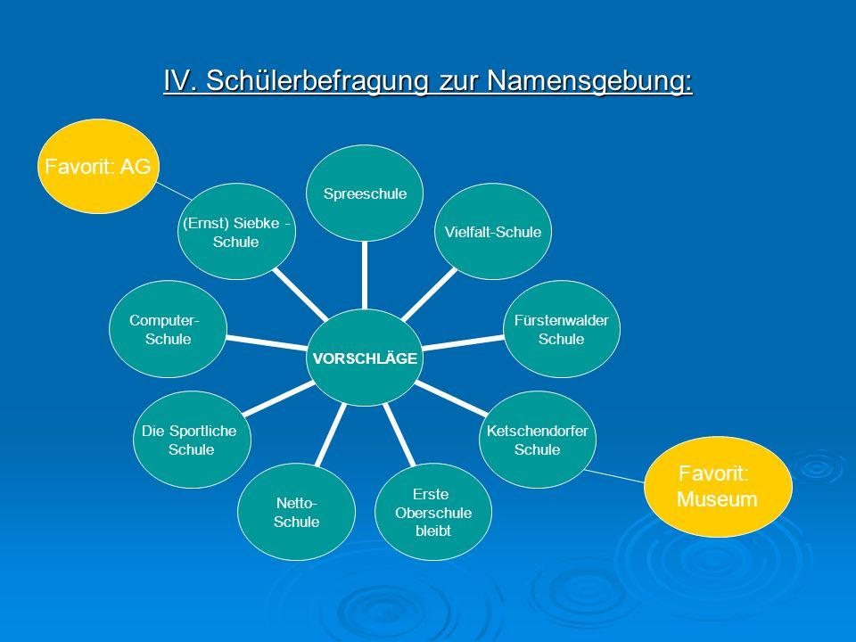 IV. Schülerbefragung zur Namensgebung: VORSCHLÄGE SpreeschuleVielfalt-Schule Fürstenwalder Schule Ketschendorfer Schule Erste Oberschule bleibt Netto-