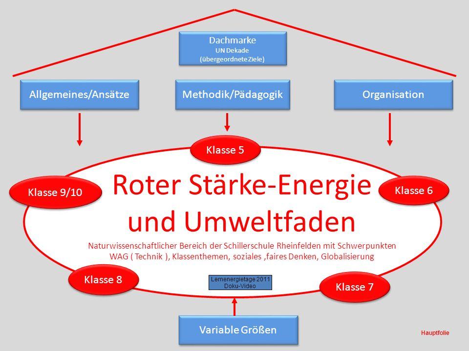 Roter Stärke-Energie und Umweltfaden Naturwissenschaftlicher Bereich der Schillerschule Rheinfelden mit Schwerpunkten WAG ( Technik ), Klassenthemen,
