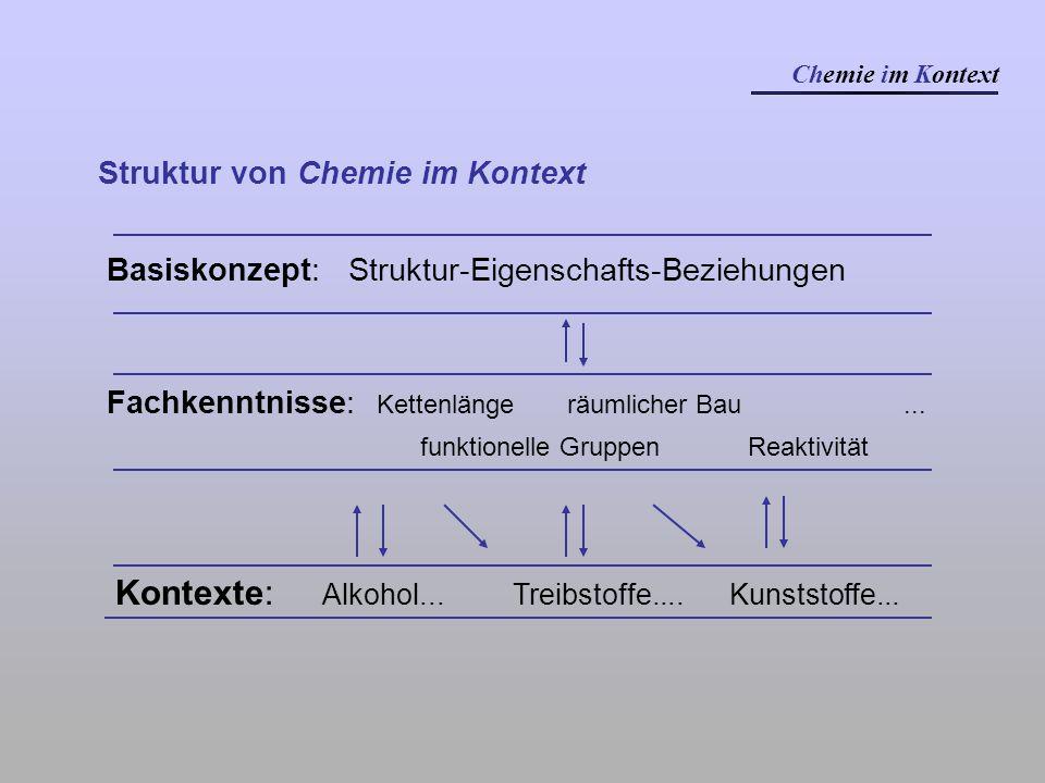 Fachkenntnisse: Kettenlänge räumlicher Bau... funktionelle Gruppen Reaktivität Kontexte: Alkohol... Treibstoffe.... Kunststoffe... Struktur von Chemie