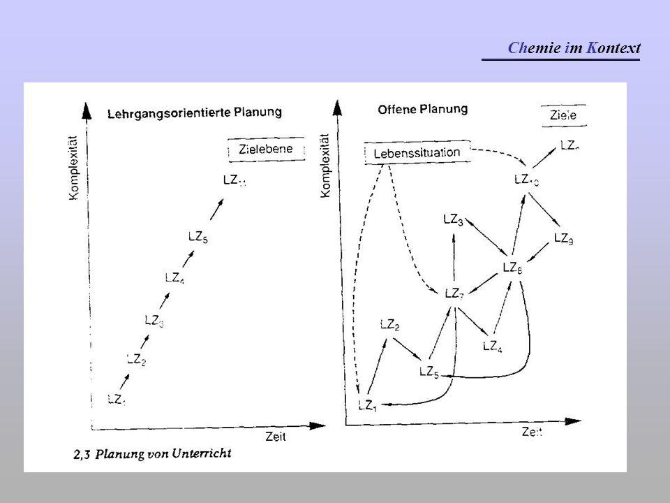 Kontext- orientierung Vernetzung zu Basiskonzepten Methoden- wahl Unterrichtsgestaltung