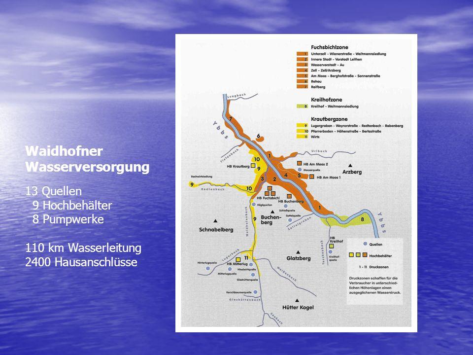 Waidhofner Wasserversorgung 13 Quellen 9 Hochbehälter 8 Pumpwerke 110 km Wasserleitung 2400 Hausanschlüsse