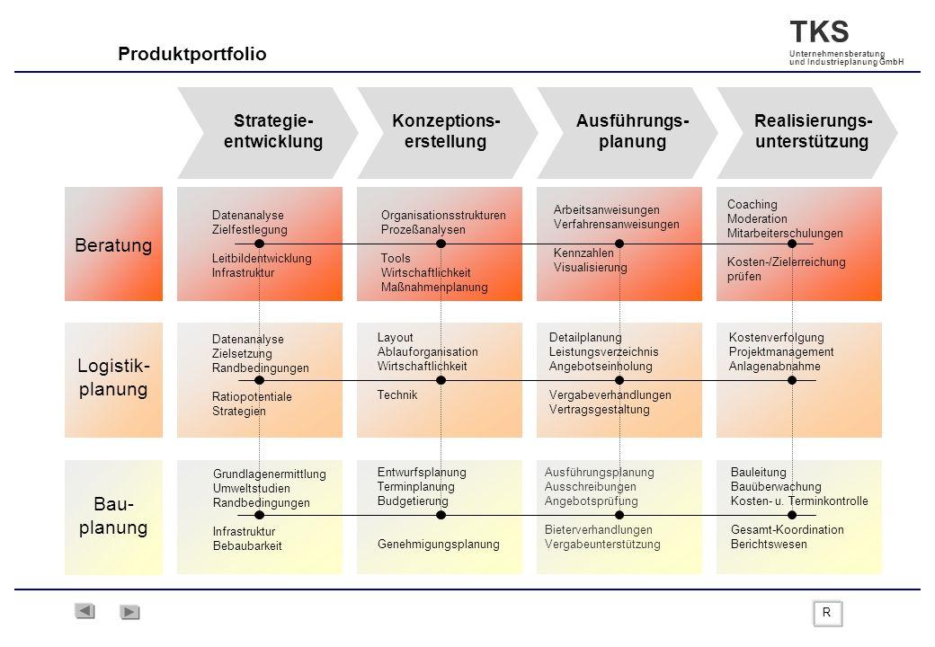 TKS Unternehmensberatung und Industrieplanung GmbH Strategie- entwicklung Konzeptions- erstellung Ausführungs- planung Realisierungs- unterstützung Au