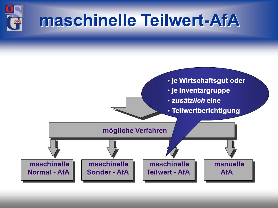 OSG 17 maschinelle Sonder-AfA mögliche Verfahren maschinelle maschinelle maschinelle manuelle Normal - AfA Sonder - AfA Teilwert - AfA AfA * nach Berl