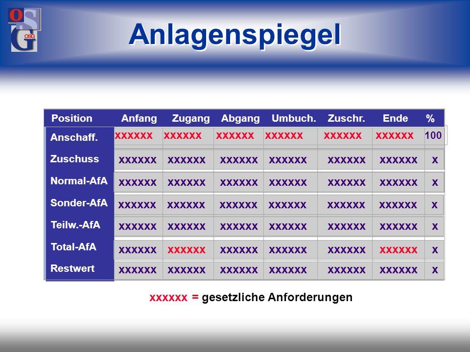 OSG 19 manuelle Teilwert-AfA mögliche Verfahren maschinelle maschinelle maschinelle manuelle Normal - AfA Sonder - AfA Teilwert - AfA Teilwert-AfA Wan
