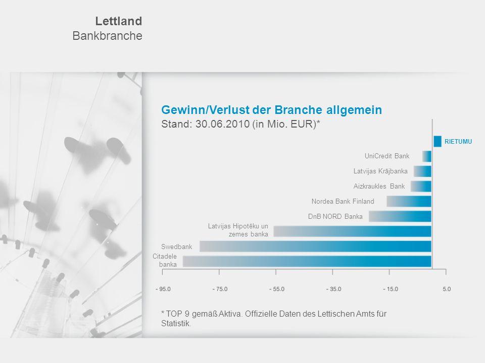 Rietumu Kreditprodukte Leasing Bedingungen für die Finanzierung: Positives Unternehmensbild und Ertragsfähigkeit der Gesellschaft Finanzierung von bis zu 80 % des Werts der zu finanzierenden Leasingobjekte Gesamtvolumen des Leasingportfolios von mindestens 10 Mio.