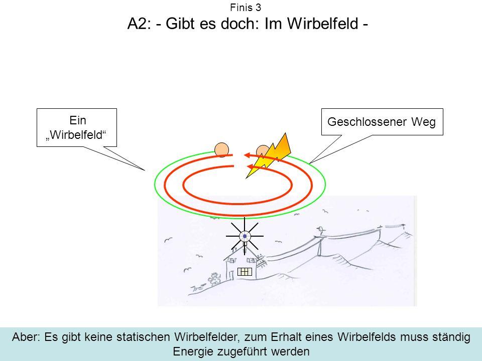Finis 3 A2: - Gibt es doch: Im Wirbelfeld - Ein Wirbelfeld Geschlossener Weg Aber: Es gibt keine statischen Wirbelfelder, zum Erhalt eines Wirbelfelds muss ständig Energie zugeführt werden