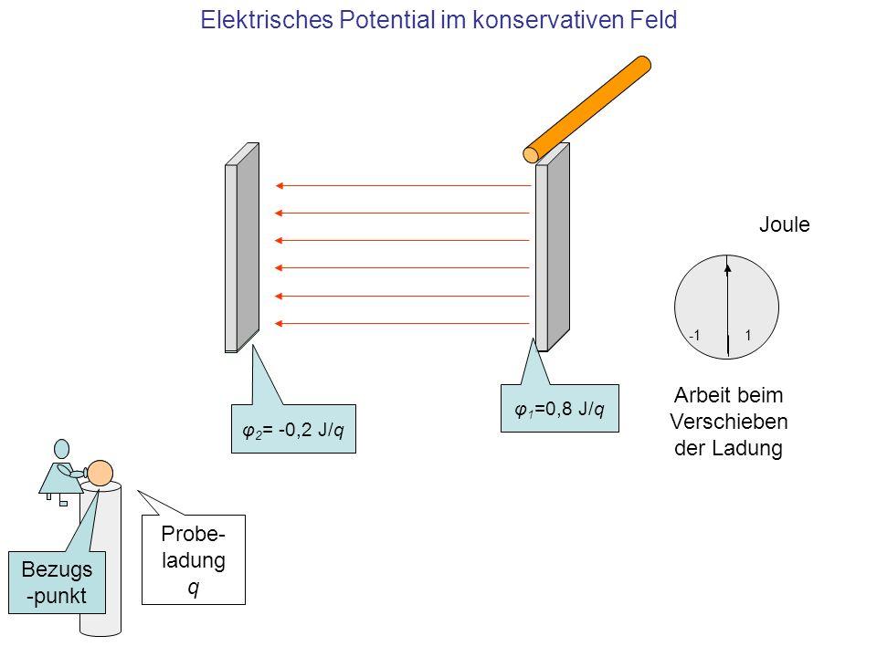 Elektrisches Potential im konservativen Feld Joule 1 φ 1 =0,8 J/q φ 2 = -0,2 J/q Probe- ladung q Bezugs -punkt Arbeit beim Verschieben der Ladung