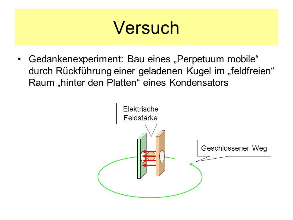 Versuch Gedankenexperiment: Bau eines Perpetuum mobile durch Rückführung einer geladenen Kugel im feldfreien Raum hinter den Platten eines Kondensators Elektrische Feldstärke Geschlossener Weg