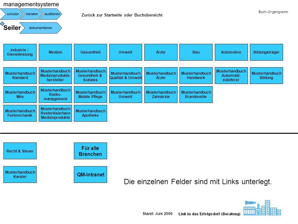 Industrie / Dienstleistung Buch-Organigramm Stand: Juni 2006 Musterhandbuch Standard Musterhandbuch Mini Musterhandbuch Feinmechanik Medizin Musterhan