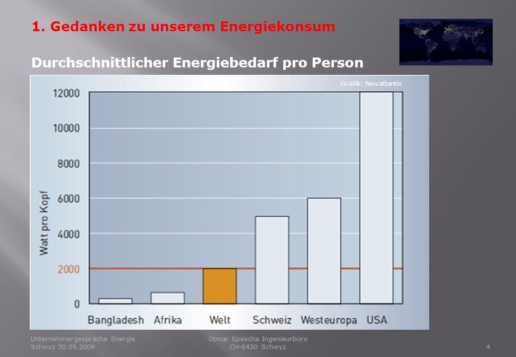 Unternehmergespräche Energie Schwyz 30.09.20094 Otmar Spescha Ingenieurbüro CH-6430 Schwyz 1. Gedanken zu unserem Energiekonsum Grafik: Novatlantis Du