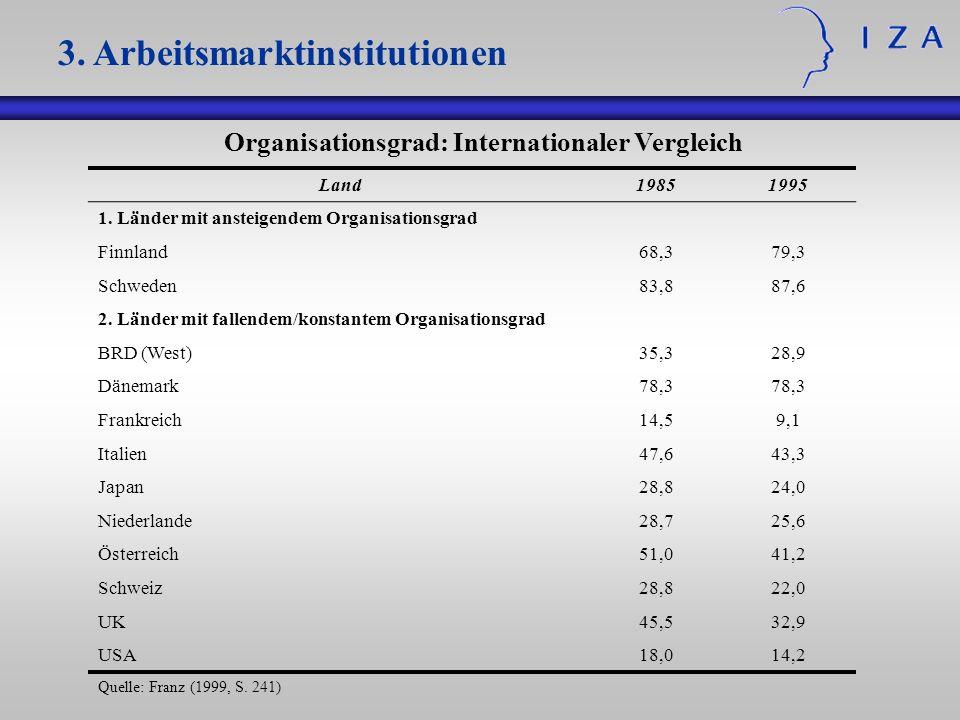 Organisationsgrad: Internationaler Vergleich Land19851995 1. Länder mit ansteigendem Organisationsgrad Finnland68,379,3 Schweden83,887,6 2. Länder mit