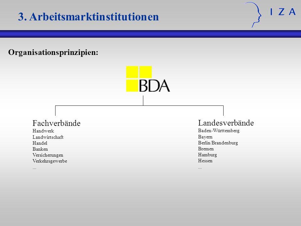 Organisationsprinzipien: 3. Arbeitsmarktinstitutionen Fachverbände Handwerk Landwirtschaft Handel Banken Versicherungen Verkehrsgewerbe... Landesverbä