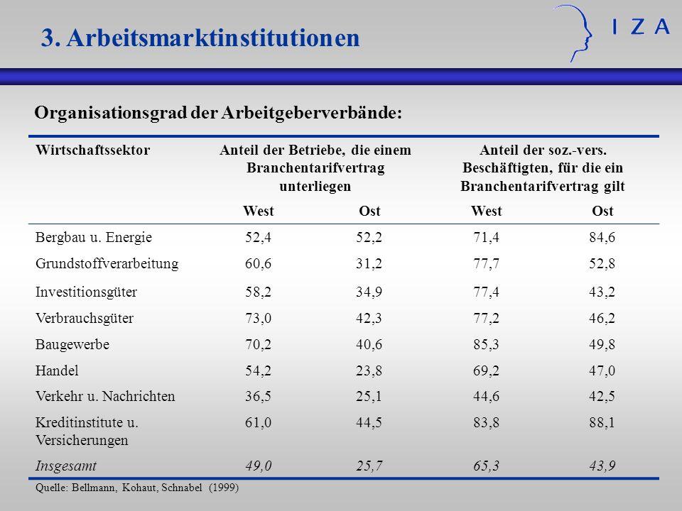 Organisationsgrad der Arbeitgeberverbände: WirtschaftssektorAnteil der Betriebe, die einem Branchentarifvertrag unterliegen Anteil der soz.-vers. Besc