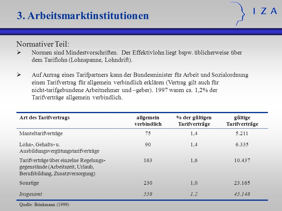 3. Arbeitsmarktinstitutionen Normativer Teil: Normen sind Mindestvorschriften. Der Effektivlohn liegt bspw. üblicherweise über dem Tariflohn (Lohnspan