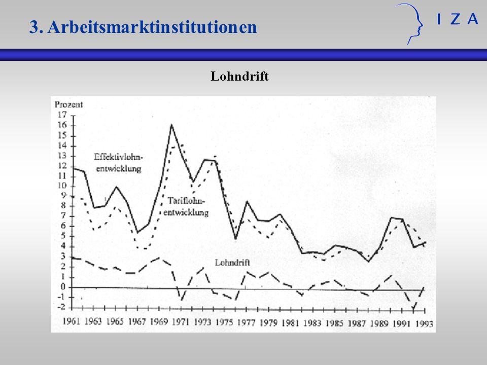 3. Arbeitsmarktinstitutionen Lohndrift