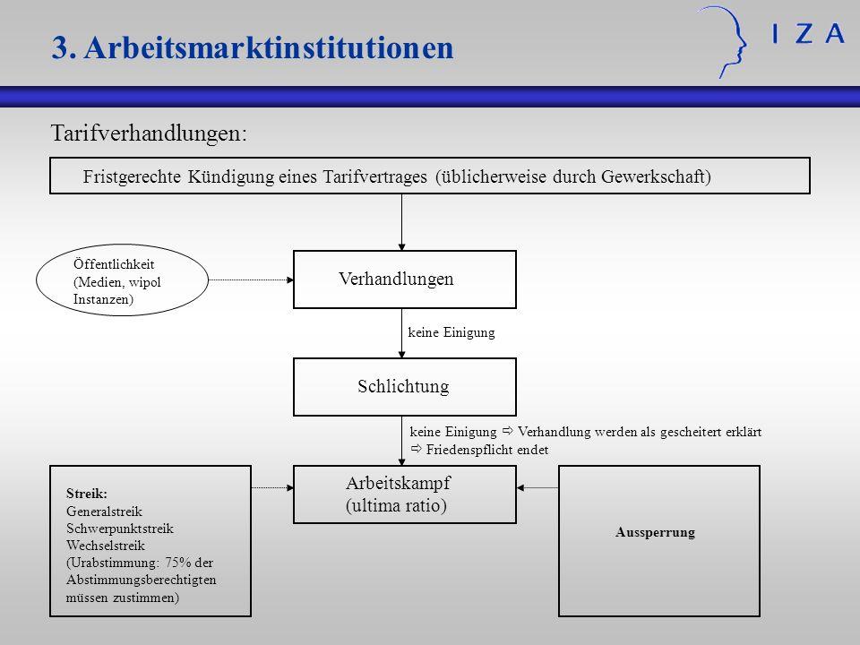 Tarifverhandlungen: Fristgerechte Kündigung eines Tarifvertrages (üblicherweise durch Gewerkschaft) Verhandlungen Öffentlichkeit (Medien, wipol Instan