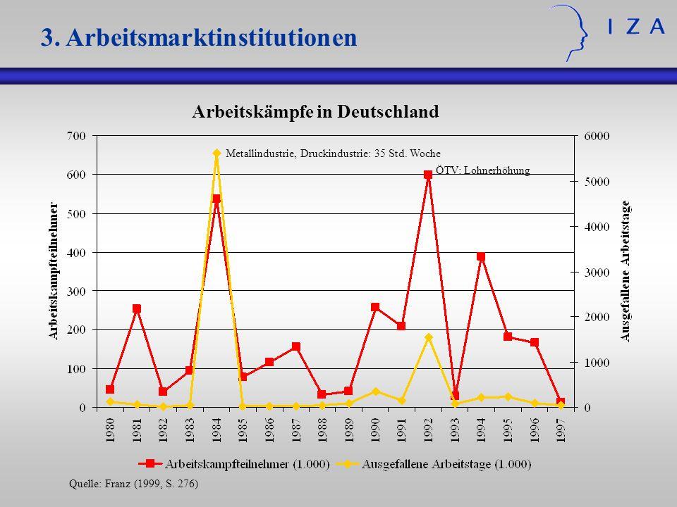 Metallindustrie, Druckindustrie: 35 Std. Woche ÖTV: Lohnerhöhung 3. Arbeitsmarktinstitutionen Arbeitskämpfe in Deutschland Quelle: Franz (1999, S. 276