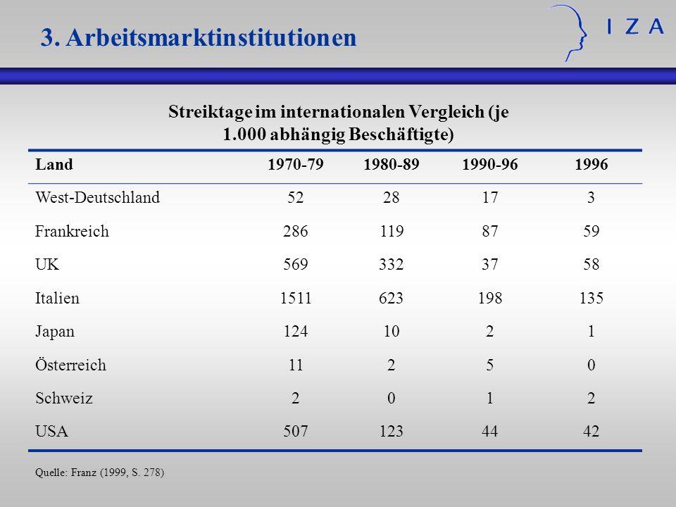 3. Arbeitsmarktinstitutionen Streiktage im internationalen Vergleich (je 1.000 abhängig Beschäftigte) Land1970-791980-891990-961996 West-Deutschland52