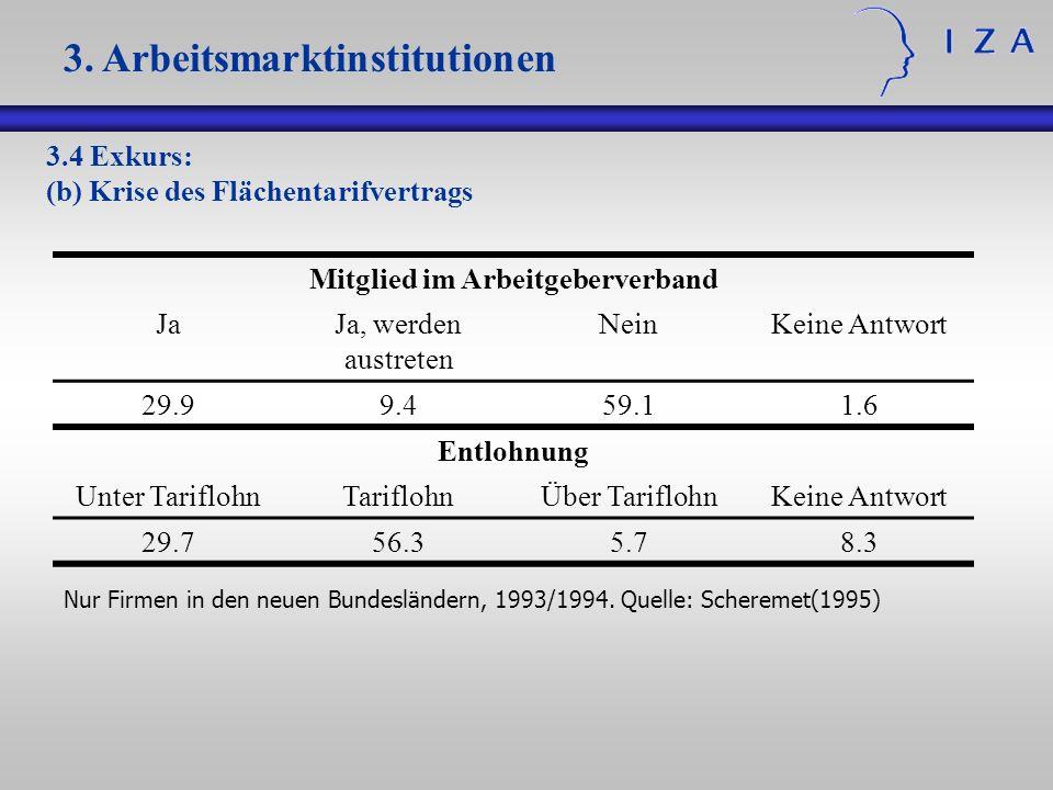 3.4 Exkurs: (b) Krise des Flächentarifvertrags 3. Arbeitsmarktinstitutionen Mitglied im Arbeitgeberverband JaJa, werden austreten NeinKeine Antwort 29