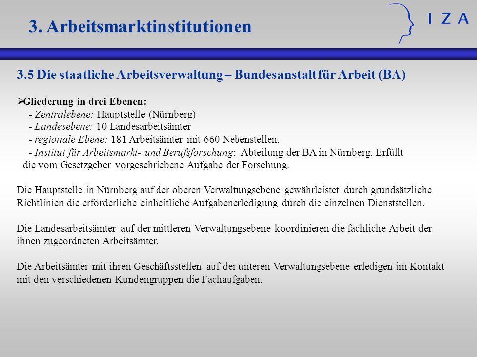 3.5 Die staatliche Arbeitsverwaltung – Bundesanstalt für Arbeit (BA) Gliederung in drei Ebenen: - Zentralebene: Hauptstelle (Nürnberg) - Landesebene: