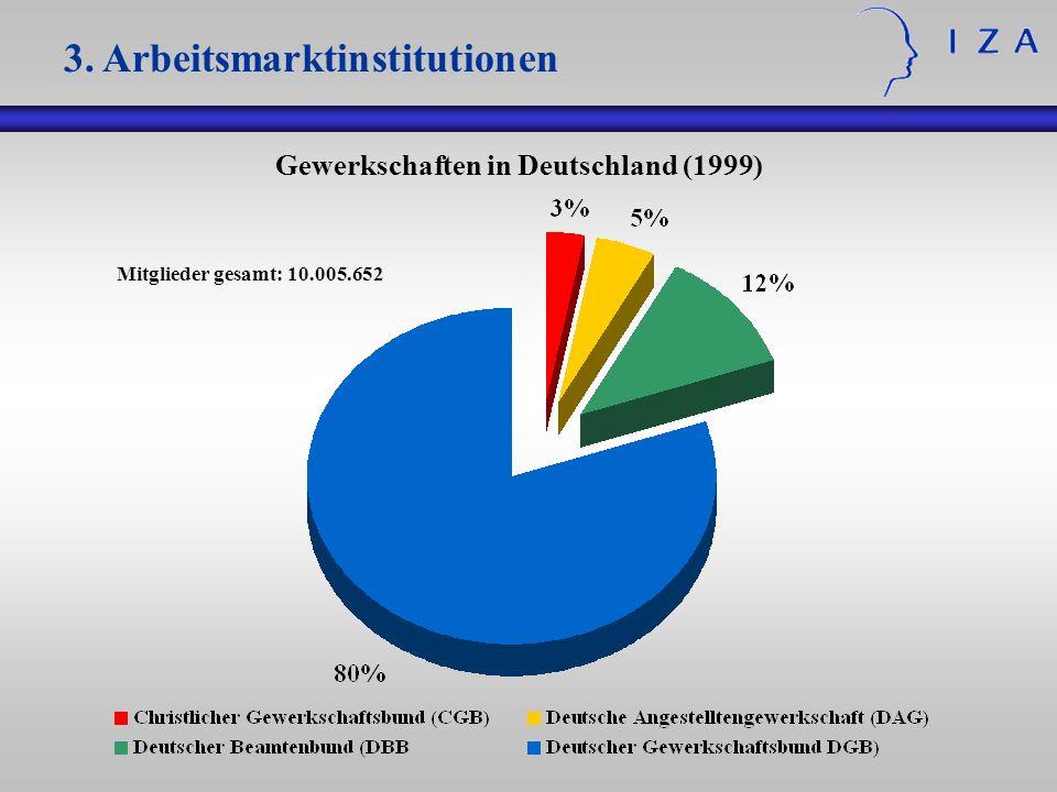 Gewerkschaften in Deutschland (1999) Mitglieder gesamt: 10.005.652