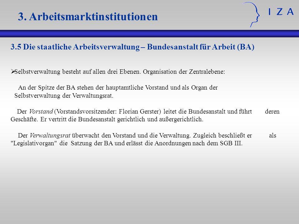 3.5 Die staatliche Arbeitsverwaltung – Bundesanstalt für Arbeit (BA) Selbstverwaltung besteht auf allen drei Ebenen. Organisation der Zentralebene: An