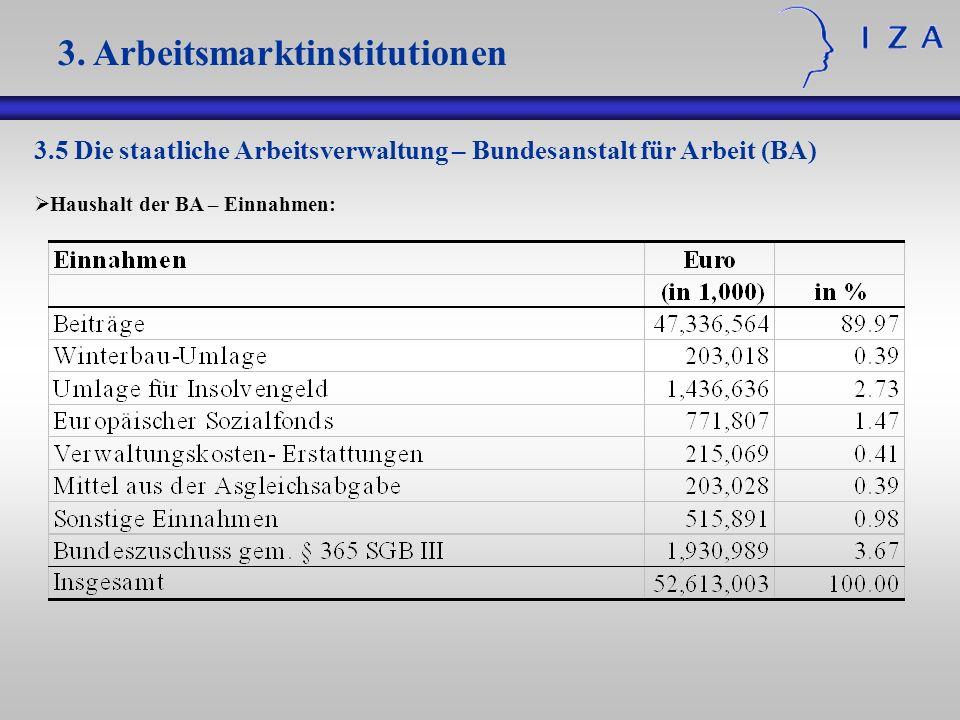 3.5 Die staatliche Arbeitsverwaltung – Bundesanstalt für Arbeit (BA) Haushalt der BA – Einnahmen: 3. Arbeitsmarktinstitutionen