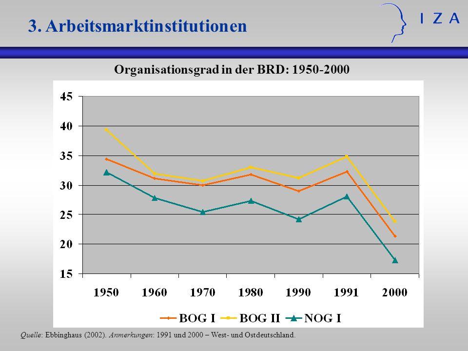 3. Arbeitsmarktinstitutionen Organisationsgrad in der BRD: 1950-2000 Quelle: Ebbinghaus (2002). Anmerkungen: 1991 und 2000 – West- und Ostdeutschland.
