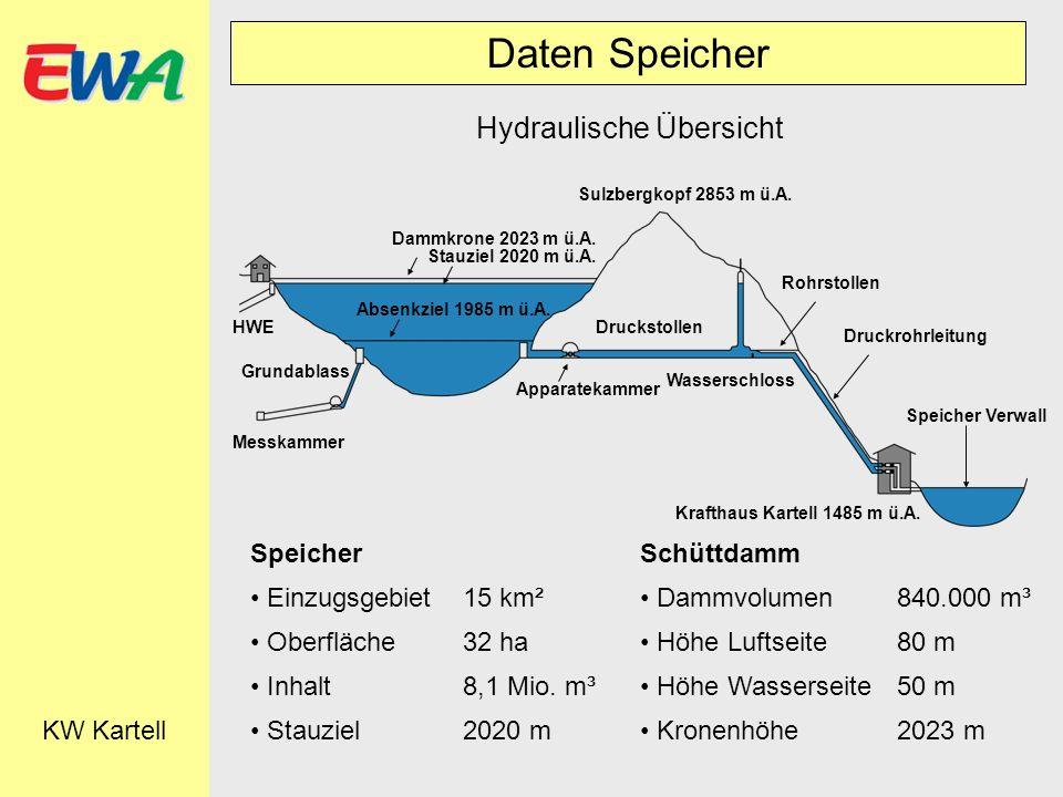 Daten Speicher KW Kartell Hydraulische Übersicht Dammkrone 2023 m ü.A. Stauziel 2020 m ü.A. Sulzbergkopf 2853 m ü.A. Absenkziel 1985 m ü.A. HWE Grunda