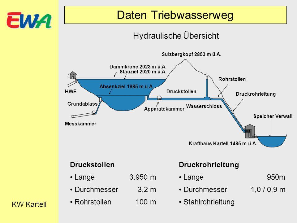 Daten Triebwasserweg KW Kartell Hydraulische Übersicht Dammkrone 2023 m ü.A. Stauziel 2020 m ü.A. Sulzbergkopf 2853 m ü.A. Absenkziel 1985 m ü.A. HWE