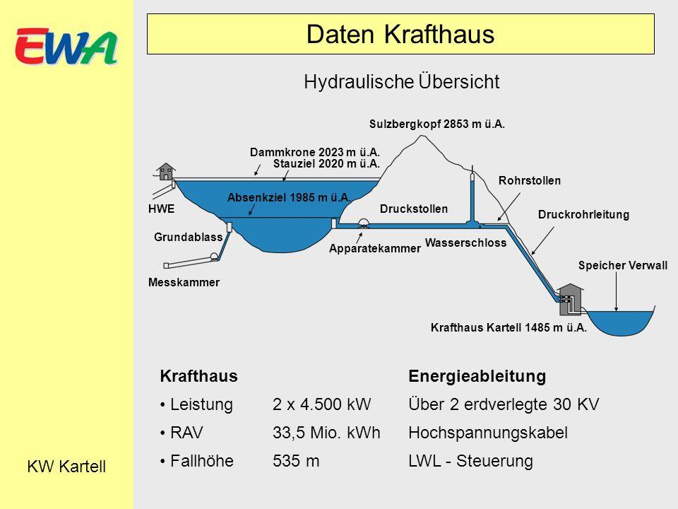 Daten Krafthaus KW Kartell Hydraulische Übersicht Dammkrone 2023 m ü.A. Stauziel 2020 m ü.A. Sulzbergkopf 2853 m ü.A. Absenkziel 1985 m ü.A. HWE Grund