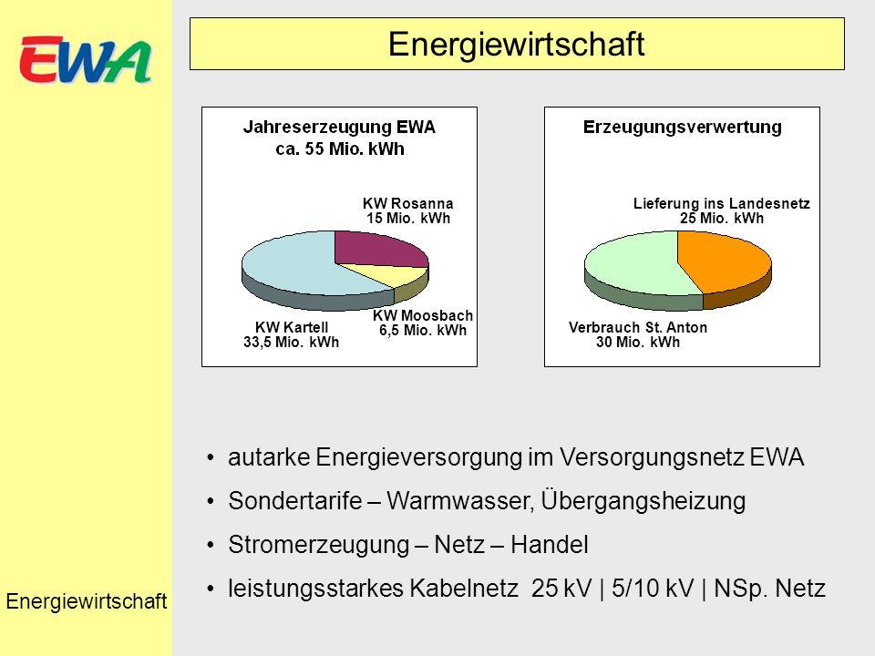Energiewirtschaft KW Kartell 33,5 Mio. kWh KW Moosbach 6,5 Mio. kWh KW Rosanna 15 Mio. kWh Verbrauch St. Anton 30 Mio. kWh Lieferung ins Landesnetz 25
