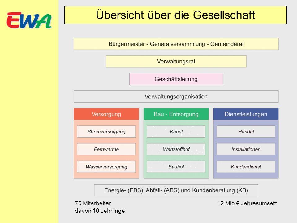 Daten Speicher KW Kartell Hydraulische Übersicht Dammkrone 2023 m ü.A.