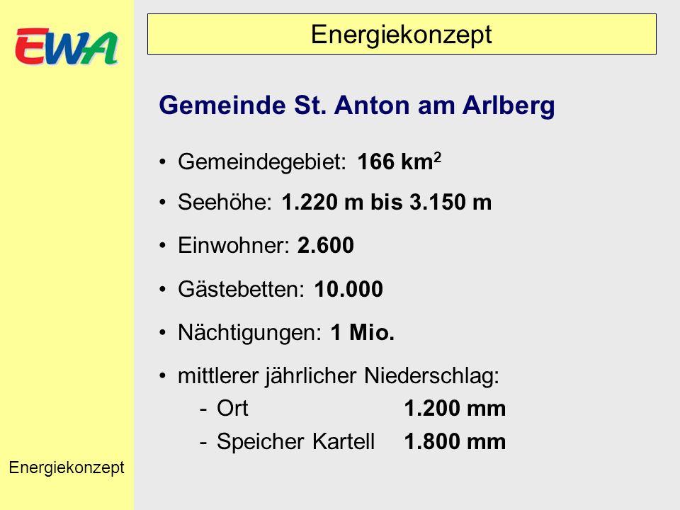 Energiekonzept Gemeinde St. Anton am Arlberg Gemeindegebiet: 166 km 2 Seehöhe: 1.220 m bis 3.150 m Einwohner: 2.600 Gästebetten: 10.000 Nächtigungen: