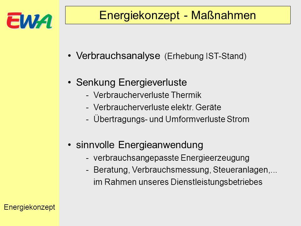 Energiekonzept - Maßnahmen Verbrauchsanalyse (Erhebung IST-Stand) Senkung Energieverluste -Verbraucherverluste Thermik -Verbraucherverluste elektr. Ge