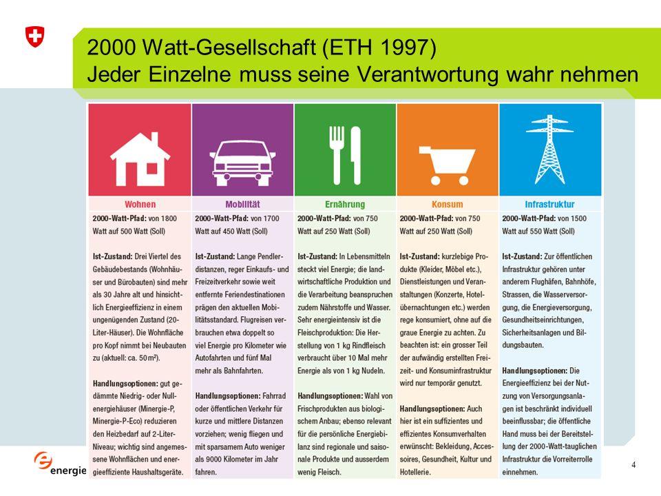 4 2000 Watt-Gesellschaft (ETH 1997) Jeder Einzelne muss seine Verantwortung wahr nehmen