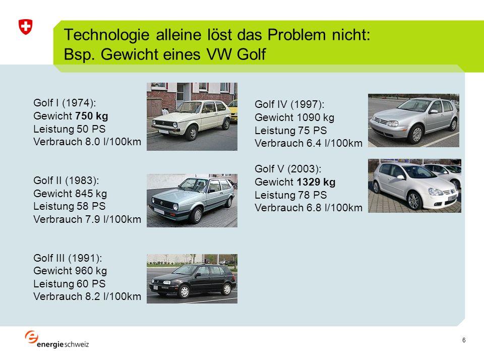 7 Entwicklung des Leergewichts von Personenwagen (Quelle: AutoSchweiz)