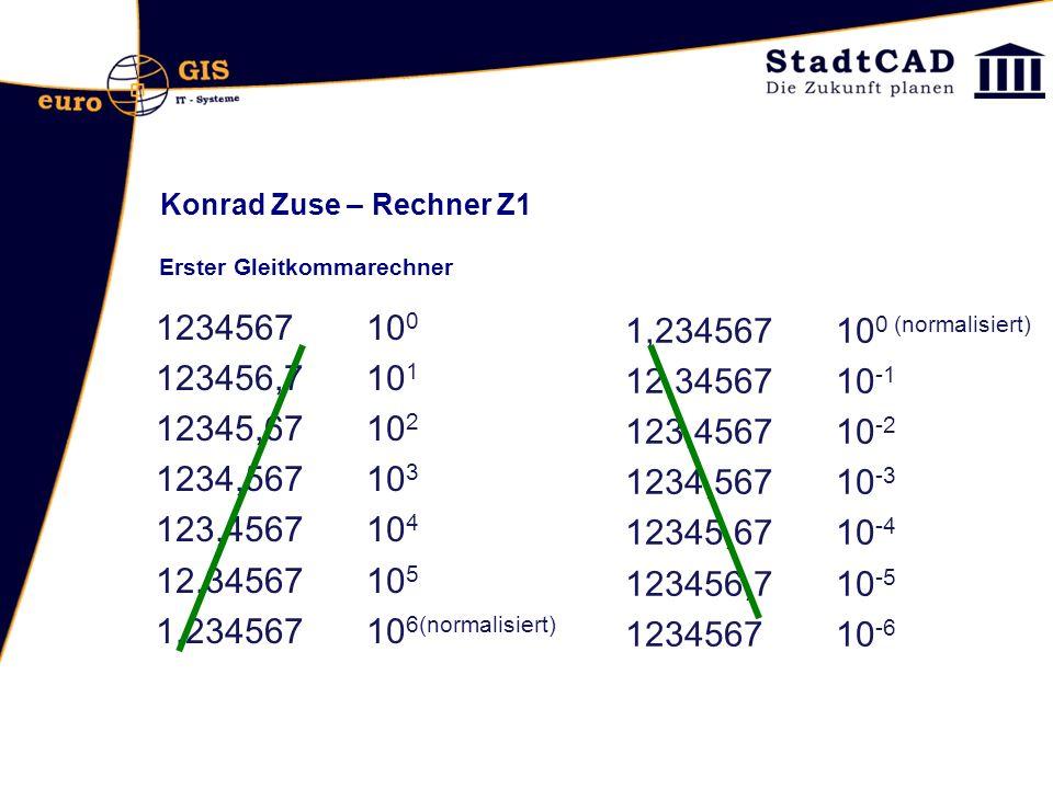 Konrad Zuse – Rechner Z1 Erster Gleitkommarechner 1234567 10 0 123456,7 10 1 12345,67 10 2 1234,567 10 3 123,4567 10 4 12,34567 10 5 1,234567 10 6(nor