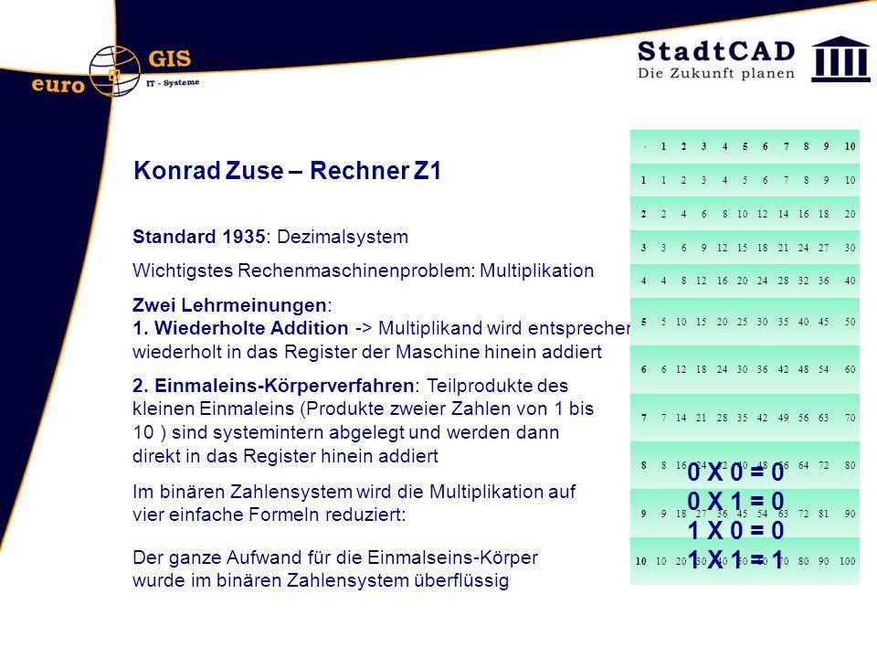 Konrad Zuse – Rechner Z1 Multiplikation 111 * 110 (7 * 6 = 42) 1 1 1 * 1 1 0= 1 0 1 0 1 0 1 1 1 1 0 1 0 1 0 0 0 1 0 1 0 1 0 32 16 8 4 2 1 R1 R2 HR R2 R1