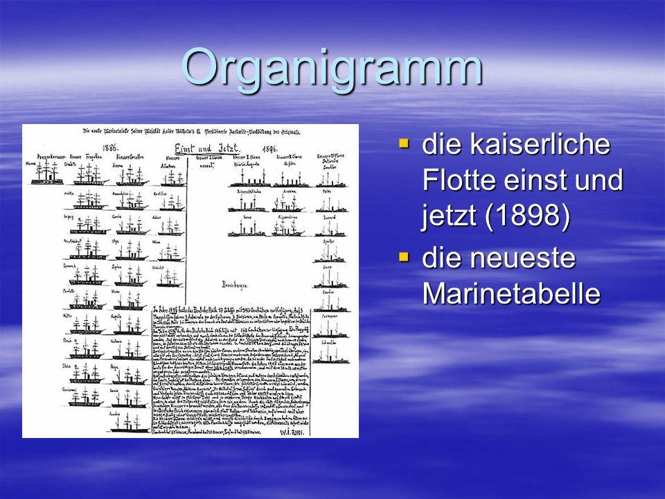 Organigramm die kaiserliche Flotte einst und jetzt (1898) die kaiserliche Flotte einst und jetzt (1898) die neueste Marinetabelle die neueste Marineta
