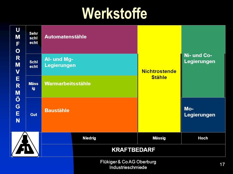 Flükiger & Co AG Oberburg Industrieschmiede 17 Werkstoffe UMFORMVERMÖGENUMFORMVERMÖGEN Sehr schl echt Automatenstähle Nichtrostende Stähle Ni- und Co-