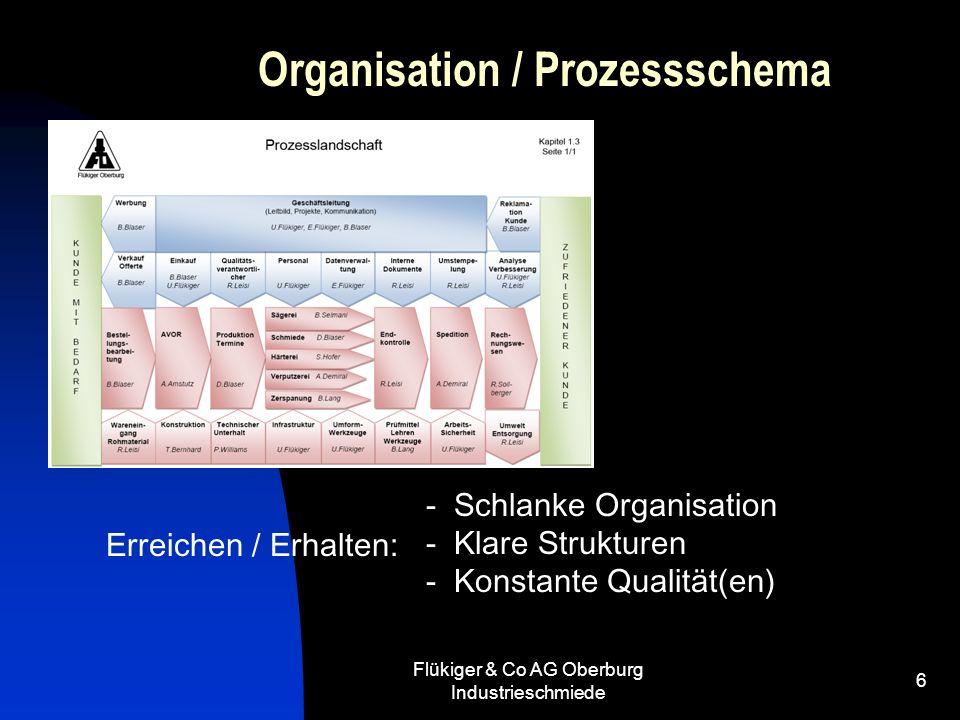 Flükiger & Co AG Oberburg Industrieschmiede 6 Organisation / Prozessschema - Schlanke Organisation - Klare Strukturen - Konstante Qualität(en) Erreich