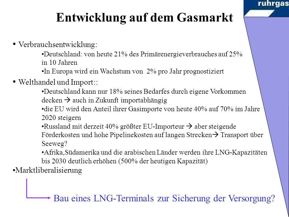 Entwicklung auf dem Gasmarkt Verbrauchsentwicklung: Deutschland: von heute 21% des Primärenergieverbrauches auf 25% in 10 Jahren In Europa wird ein Wachstum von 2% pro Jahr prognostiziert Welthandel und Import:: Deutschland kann nur 18% seines Bedarfes durch eigene Vorkommen decken auch in Zukunft importabhängig die EU wird den Anteil ihrer Gasimporte von heute 40% auf 70% im Jahre 2020 steigern Russland mit derzeit 40% größter EU-Importeur aber steigende Förderkosten und hohe Pipelinekosten auf langen Strecken Transport über Seeweg.