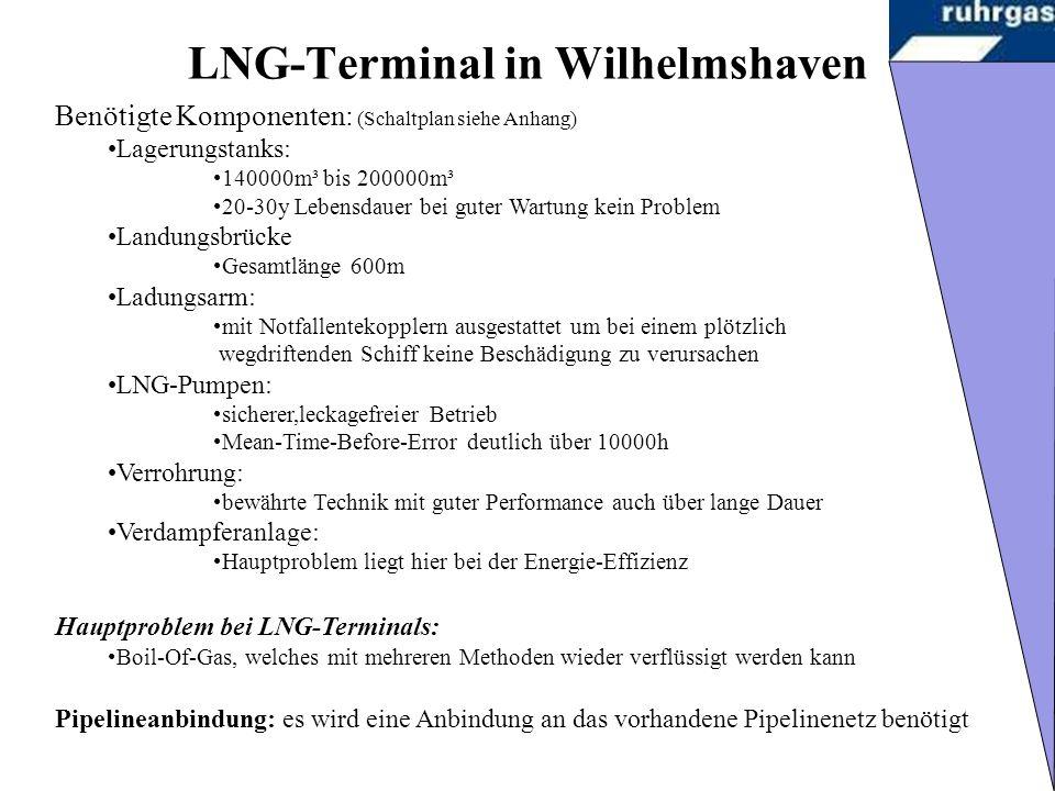 LNG-Terminal in Wilhelmshaven Benötigte Komponenten: (Schaltplan siehe Anhang) Lagerungstanks: 140000m³ bis 200000m³ 20-30y Lebensdauer bei guter Wartung kein Problem Landungsbrücke Gesamtlänge 600m Ladungsarm: mit Notfallentekopplern ausgestattet um bei einem plötzlich wegdriftenden Schiff keine Beschädigung zu verursachen LNG-Pumpen: sicherer,leckagefreier Betrieb Mean-Time-Before-Error deutlich über 10000h Verrohrung: bewährte Technik mit guter Performance auch über lange Dauer Verdampferanlage: Hauptproblem liegt hier bei der Energie-Effizienz Hauptproblem bei LNG-Terminals: Boil-Of-Gas, welches mit mehreren Methoden wieder verflüssigt werden kann Pipelineanbindung: es wird eine Anbindung an das vorhandene Pipelinenetz benötigt